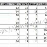 Excel'de Koşullu Biçimlendirme Satırda En Küçük ve En Yüksek Değerleri Renklendirme 2